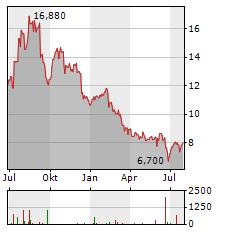 MERCER INTERNATIONAL Aktie Chart 1 Jahr