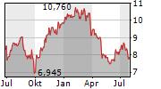 MERCIALYS SA Chart 1 Jahr