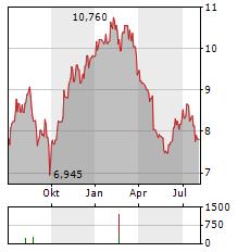 MERCIALYS Aktie Chart 1 Jahr