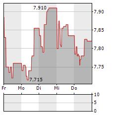 MERCIALYS Aktie 1-Woche-Intraday-Chart