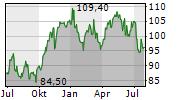 MERCK & CO INC Chart 1 Jahr