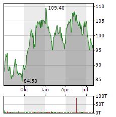 MERCK & CO Aktie Chart 1 Jahr