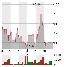 MERCK & CO Aktie 1-Woche-Intraday-Chart