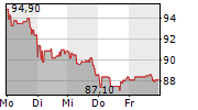 MERCK & CO INC 1-Woche-Intraday-Chart