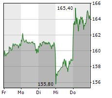 MERCK KGAA Chart 1 Jahr
