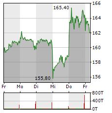 MERCK KGAA Aktie 1-Woche-Intraday-Chart