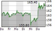 MERCK KGAA 1-Woche-Intraday-Chart