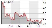 MERCURY GENERAL CORPORATION Chart 1 Jahr