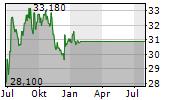 MERIDIAN BIOSCIENCE INC Chart 1 Jahr