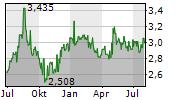 MERIDIAN ENERGY LIMITED Chart 1 Jahr