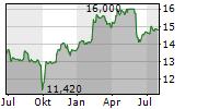 MERKO EHITUS AS Chart 1 Jahr