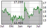 MERKUR PRIVATBANK KGAA Chart 1 Jahr