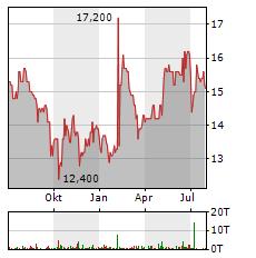 MERKUR PRIVATBANK Aktie Chart 1 Jahr
