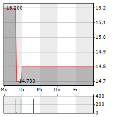 MERKUR PRIVATBANK Aktie 5-Tage-Chart