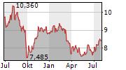 MERLIN PROPERTIES SOCIMI SA Chart 1 Jahr