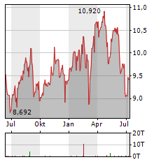 MERLIN PROPERTIES Aktie Chart 1 Jahr
