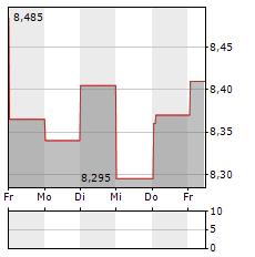 MERLIN PROPERTIES Aktie 5-Tage-Chart