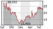 MERUS NV Chart 1 Jahr
