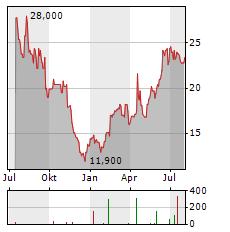 MERUS Aktie Chart 1 Jahr