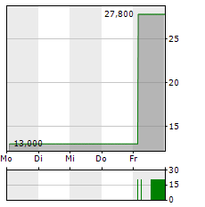 MERUS Aktie 5-Tage-Chart
