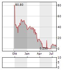 METALCORP GROUP Aktie Chart 1 Jahr