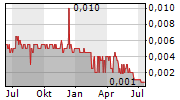 METALICITY LIMITED Chart 1 Jahr