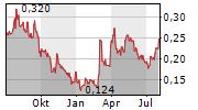 METALLIC MINERALS CORP Chart 1 Jahr
