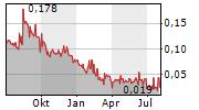 METALLIS RESOURCES INC Chart 1 Jahr