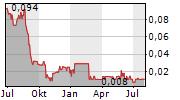METALS CREEK RESOURCES CORP Chart 1 Jahr