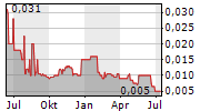 METALS EXPLORATION PLC Chart 1 Jahr