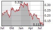 METALSTECH LIMITED Chart 1 Jahr