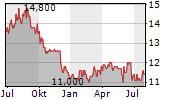 METAWATER CO LTD Chart 1 Jahr