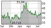 METHANEX CORPORATION Chart 1 Jahr
