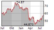 METLIFE INC Chart 1 Jahr