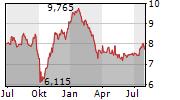 METRO AG Chart 1 Jahr