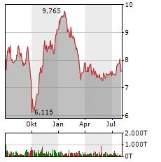 METRO Aktie Chart 1 Jahr