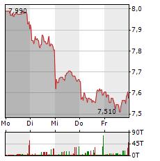 METRO Aktie 5-Tage-Chart
