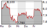 METRO AG 1-Woche-Intraday-Chart