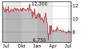 METRO AG VZ Chart 1 Jahr