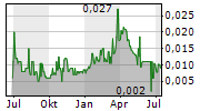 METRO MINING LIMITED Chart 1 Jahr