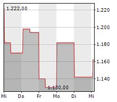 METTLER-TOLEDO INTERNATIONAL INC Chart 1 Jahr