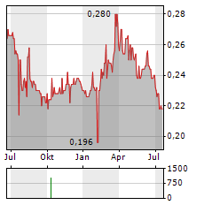 MEWAH INTERNATIONAL INC Chart 1 Jahr