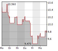 MFA FINANCIAL INC Chart 1 Jahr