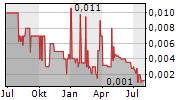 MGC PHARMACEUTICALS LTD Chart 1 Jahr