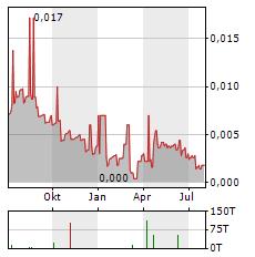 MGC PHARMACEUTICALS Aktie Chart 1 Jahr