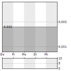 MGC PHARMACEUTICALS Aktie 5-Tage-Chart