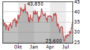 MGM RESORTS INTERNATIONAL Chart 1 Jahr