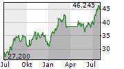 MGM RESORTS INTERNATIONAL Chart 1 Jahr