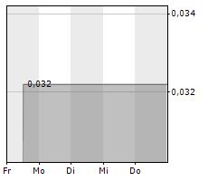 MGX MINERALS INC Chart 1 Jahr