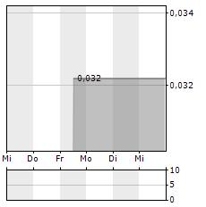 MGX MINERALS Aktie 1-Woche-Intraday-Chart